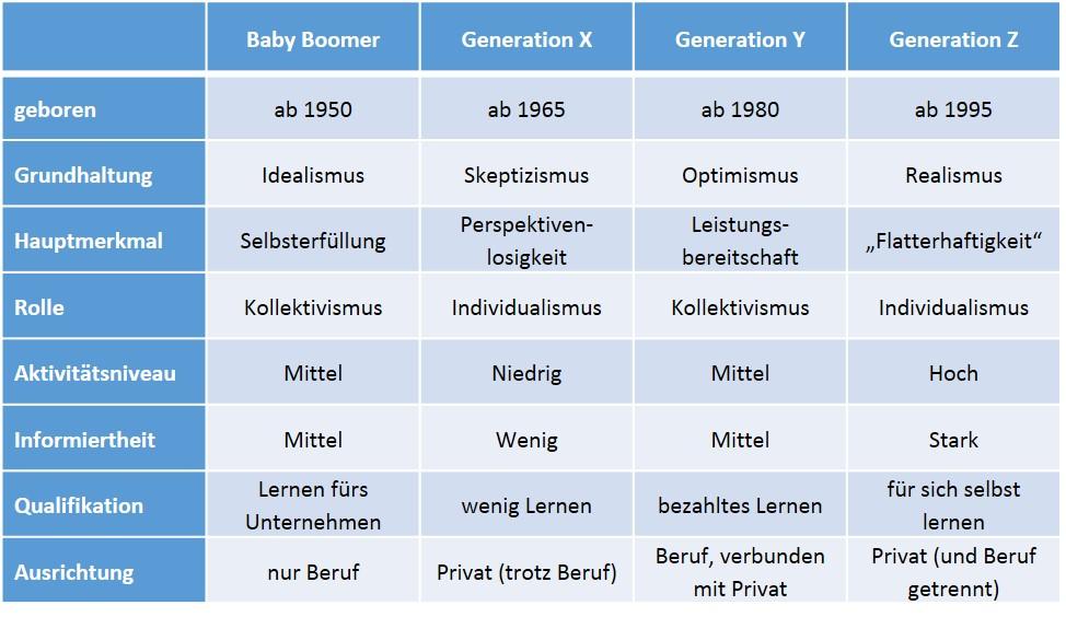 ergebnisse studien generation z
