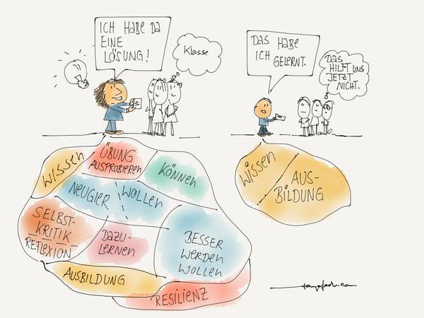 Lösung und Lernen